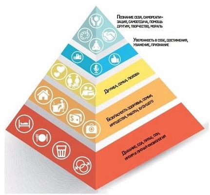 Пирамида потребностей по А. Маслоу